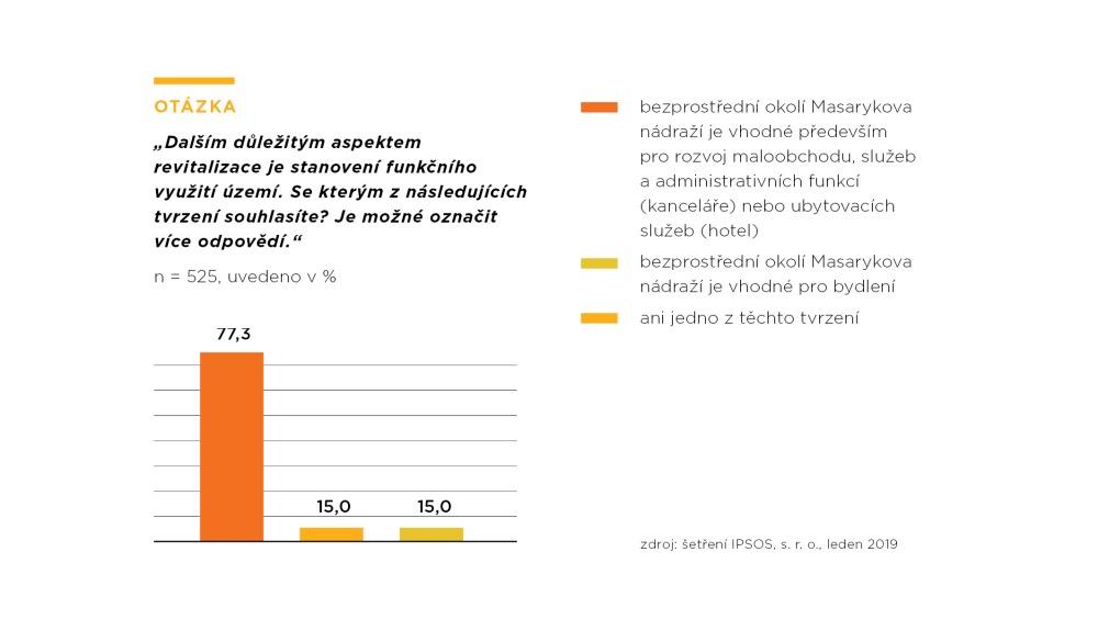 graf-vysledky-dotazniku-masarycka-spojuje-penta-7
